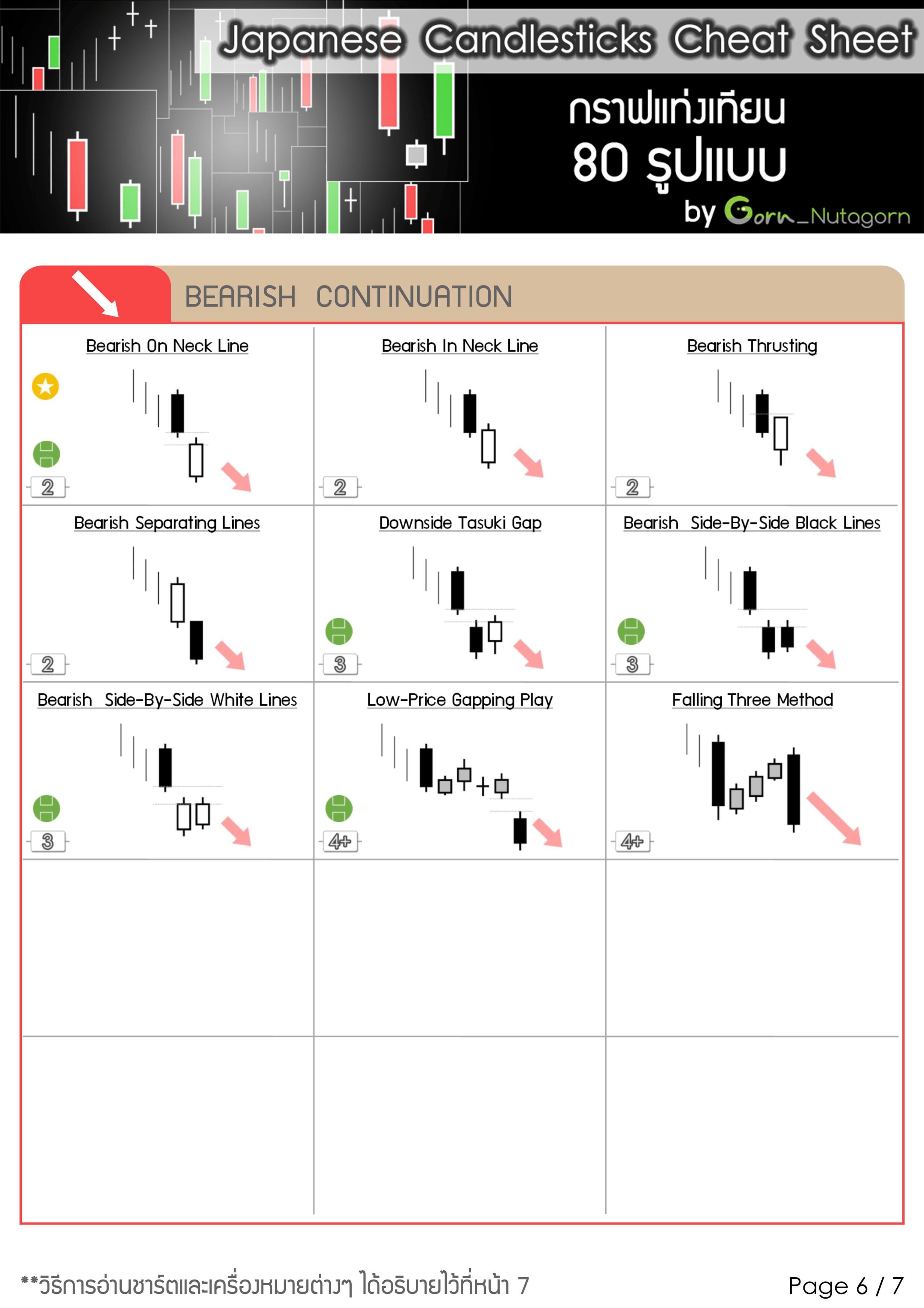Japanese-Candlestick-Cheat-Sheet-กราฟแท่งเทียน-80-รูปแบบ-6