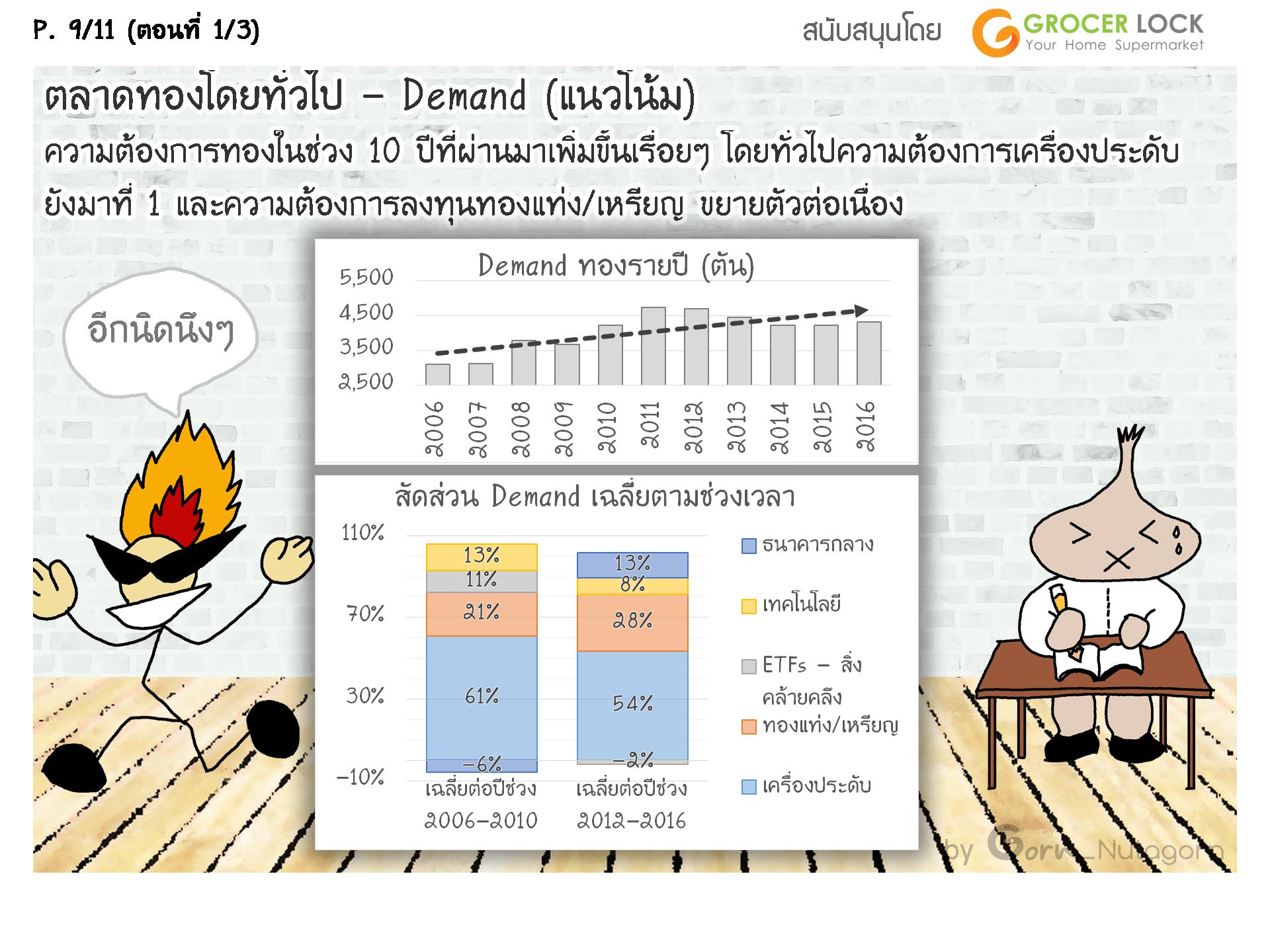 gornnutagorn_gold_price_factors_1_9