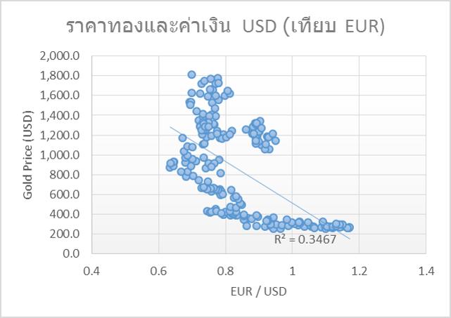 GornNutagorn_Excel_Chart