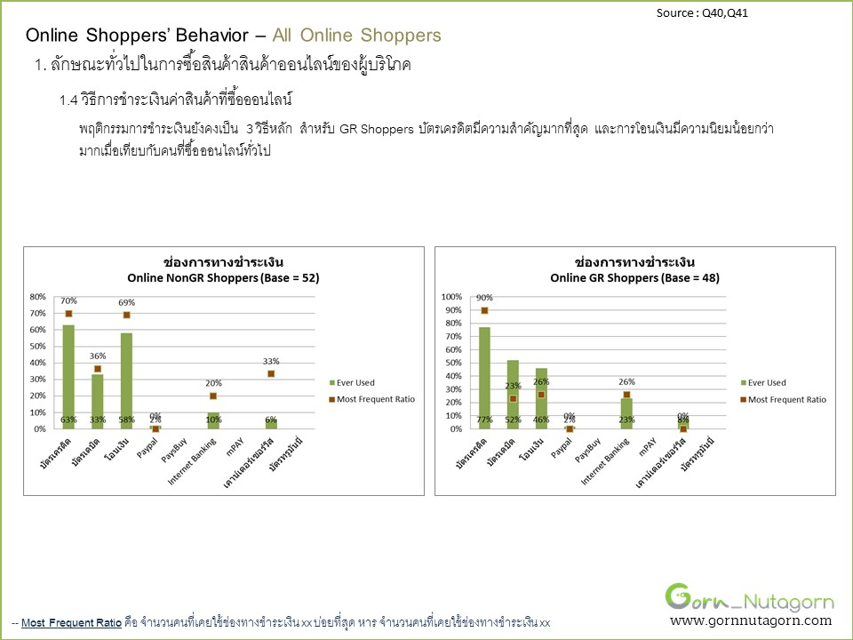gornnutagorn_research_grocery_Slide25
