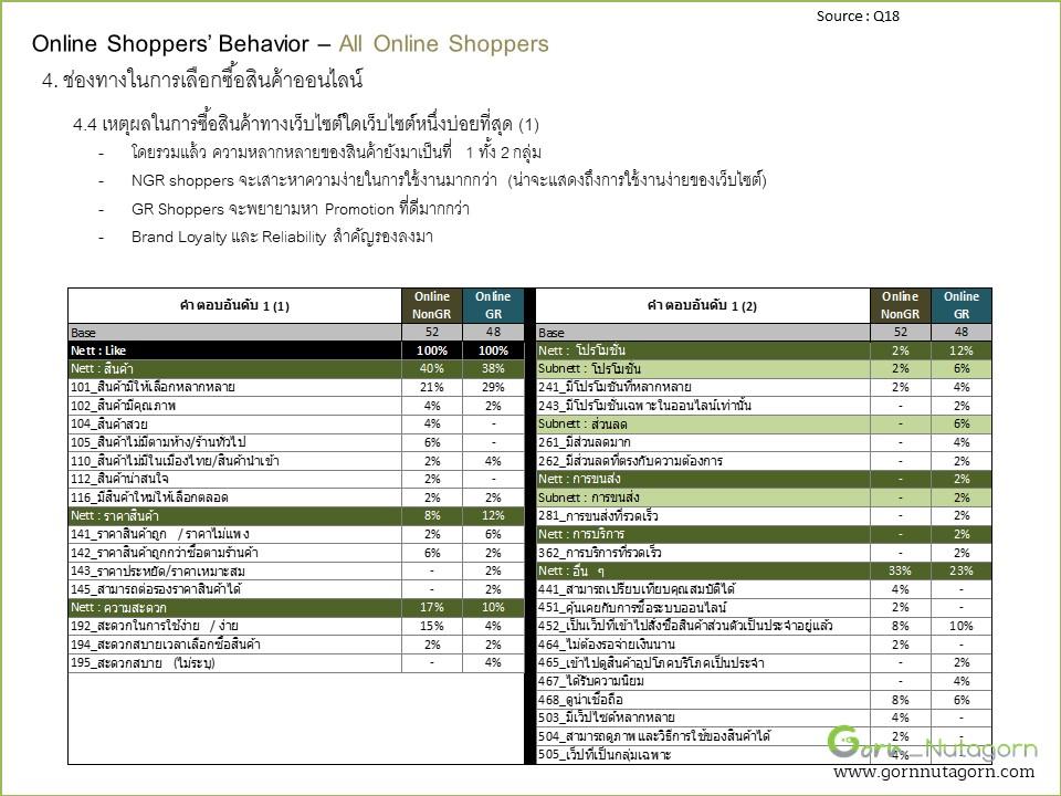 gornnutagorn_research_grocery_Slide50