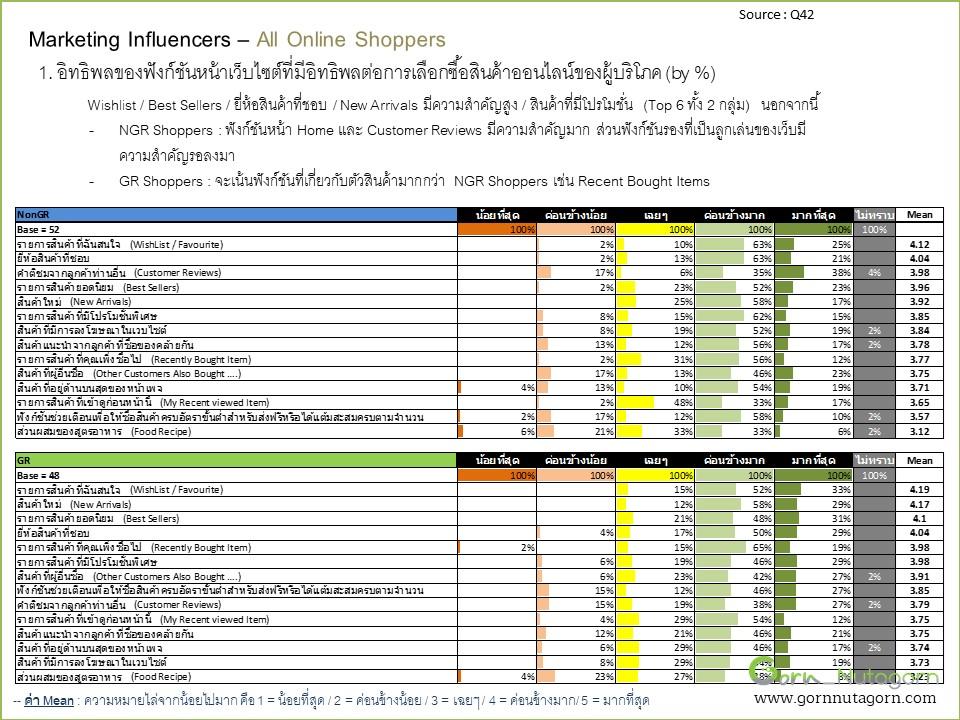 gornnutagorn_research_grocery_Slide88