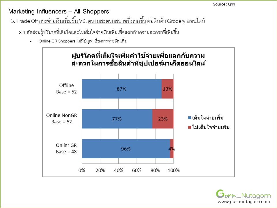 gornnutagorn_research_grocery_Slide95