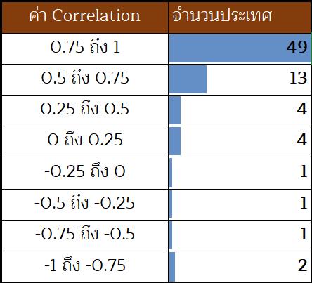 gornnutagorn_ตลาดหมี_countries_correl